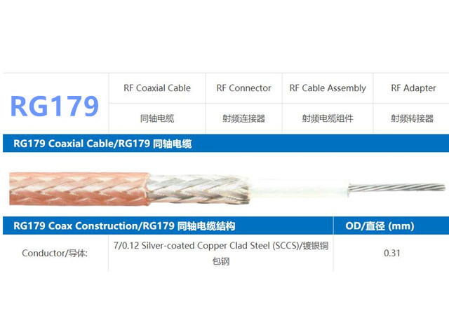 china latest news about RG179 Coax Cable